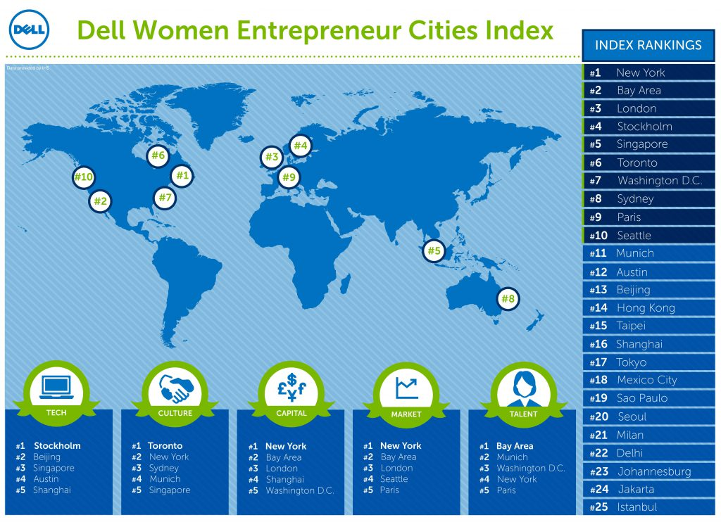 Dell_Scoreboard_Global_Women_Entrepreneurship-page-001